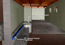 Waterproofing Add-Ons